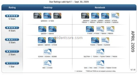 intel-badging-stars-rating-system_610x333
