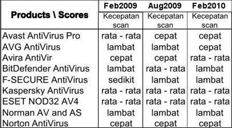 Scan speeds (AV-comparative.org)