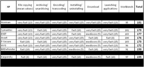 Summary Performance Report (AV-comparative)